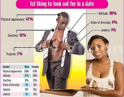 Women who have sex on the first date